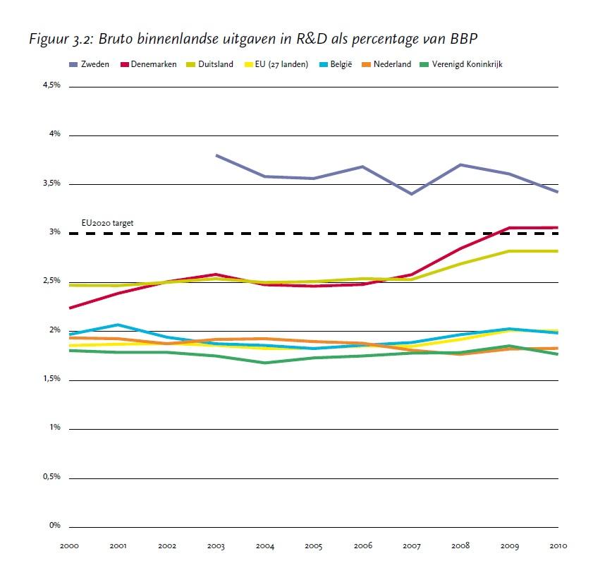 Uitgaven in Nederland aan wettenschappelijk onderzoek als percentage van Bruto Binnenlands Product