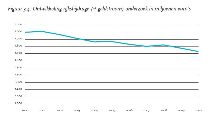 Ontwikkeling rijksbijdrage 1e geldstroom voor onderzoek in Nederland bron VSNU