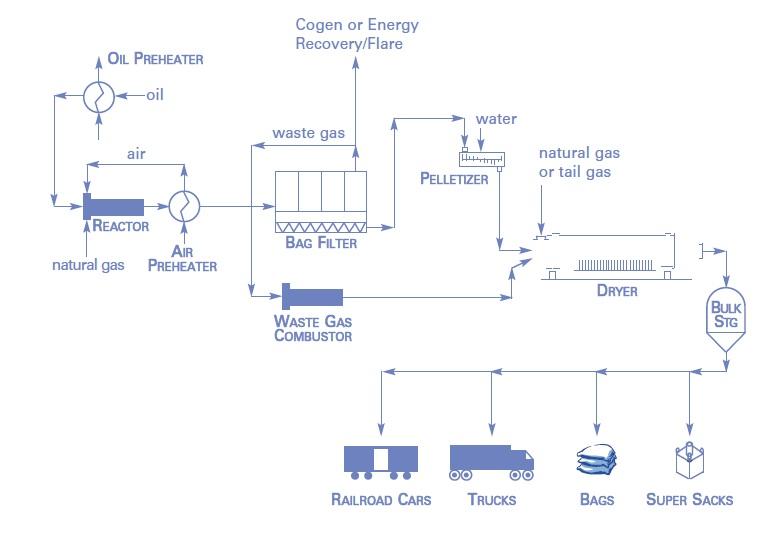 Carbon Black productie