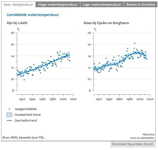Ontwikkeling van de watertemperatuur van Rijn en Maas sinds 1910. Bron: Compendium voor de Leefomgeving