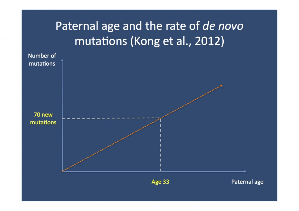 Het verband tussen mutaties bij kinderen en de leeftijd van de vader bij de conceptie.
