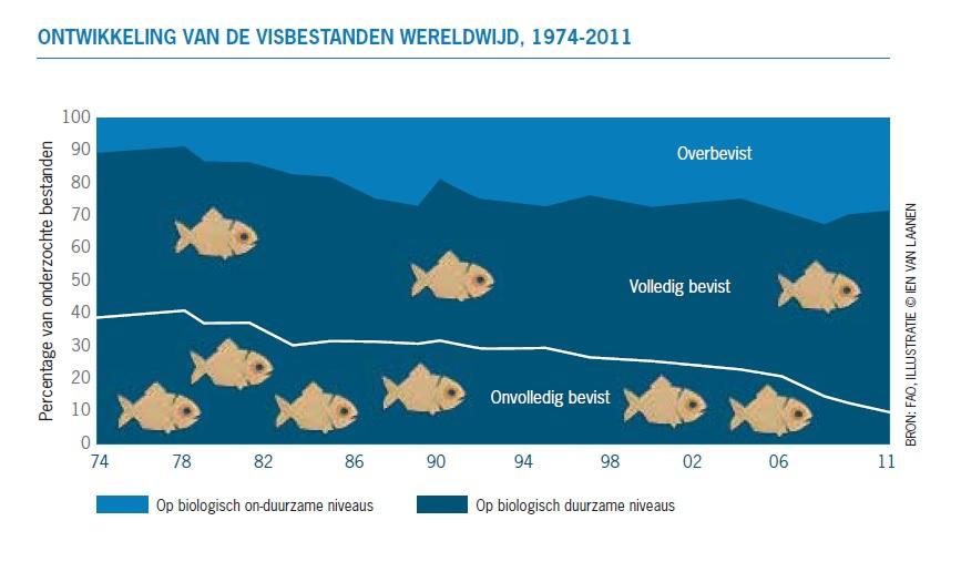 Globale ontwikkeling van visbestanden wereldwijd. Illustratie uit artikel.