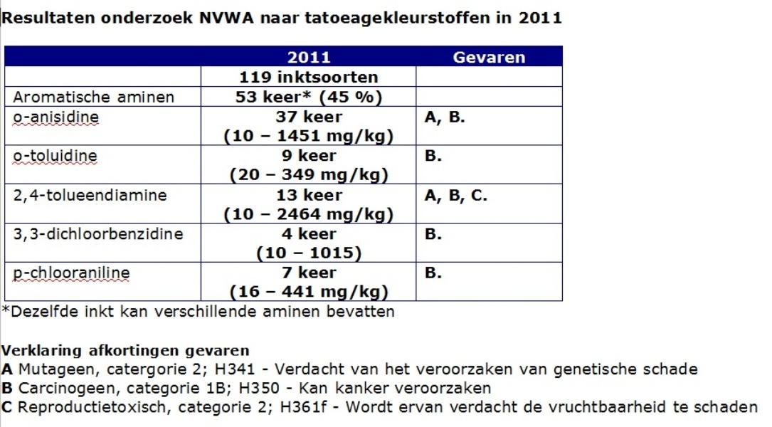 De NVWA doet sinds 2008 onderzoek aan de samenstelling van tatoeage-inkt. In deze tabel staan de meetresultaten uit 2011. De NVWA neemt geen willekeurige steekproeven, maar kiest kleuren (rood, geel, oranje, groen en zwart) waarin voorgaande jaren vaak schadelijke aromatische aminen zijn aangetroffen. Dat de helft van de onderzochte inkten amines bevatten is daardoor waarschijnlijk niet representatief voor alle tatoeage-inkt. Aromatische aminen kunnen afkomstig zijn van vervuilde grondstoffen of uit afbraak van kleurstoffen. Zeer hoge concentraties aromatische aminen wijzen op het gebruik van dit soort – inmiddels wettelijk verboden – kleurstoffen.