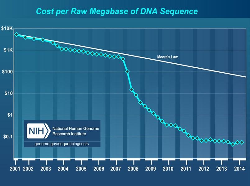 Sequensen wordt alsmaar goedkoper. Grafiek afkomstig van NHGRI Genome Sequencing Program (GSP).