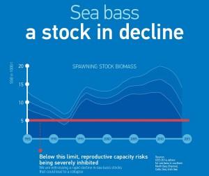 Het gaat al jaren niet goed met de Europese zeebaars, Bron: Europese Commissie