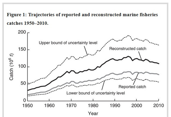 Vangstschattingen op basis van gegevens van de FAO (grijs) en een reconstructie van ondergerapporteerde vangsten (zwart) Stippellijnen geven een indruk van de grote onzekerheidsmarges. Bron: Daniel Pauly & Dirk Zeller. Nature Communications 7: 10244 (2016)
