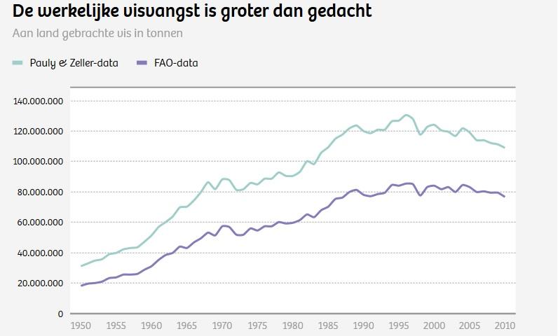 Weergaven van vangstgegevens van FAO en schattingen van Pauly & Zeller. Bron: De Correspondent.