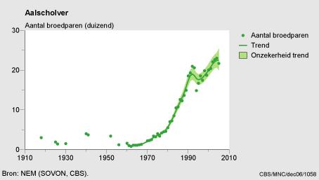 Aantalsontwikkeling van aalscholvers in Nederland