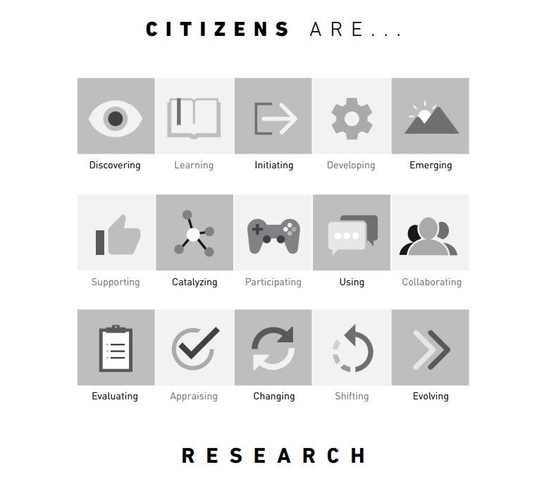 Volgens Europese beleidsmakers kunnen burgers veel rollen vervullen in het plannen, organiseren en uitvoeren van onderzoek. Beeld uit The White Paper on Citizen Science in Europe.